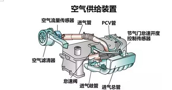 电喷发动机中使用的汽油喷嘴是电磁式的,在电磁线圈的磁场作用下将