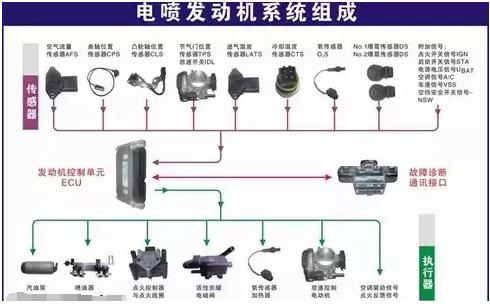 主要的传感器有节气门位置传感器,氧传感器,曲轴位置传感器等,它们将